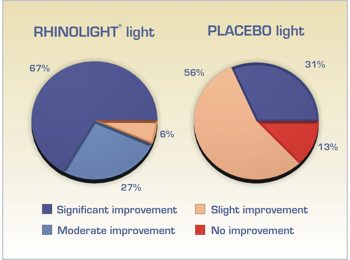 Rhinolight comparison %
